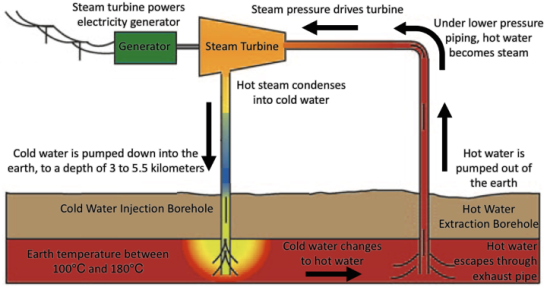 Diagram showing the general means of converting geothermal energy into electricity [Source: James Kanjo]
