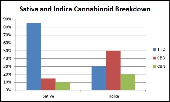graph of thc and cbd