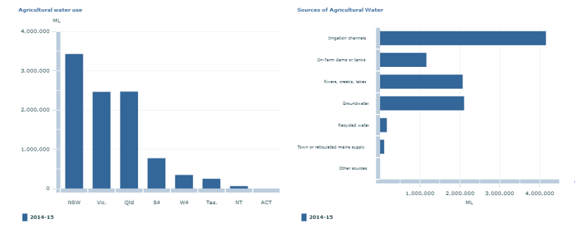 aust water use