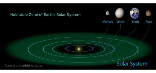 earth_solars_system_habitable_zone