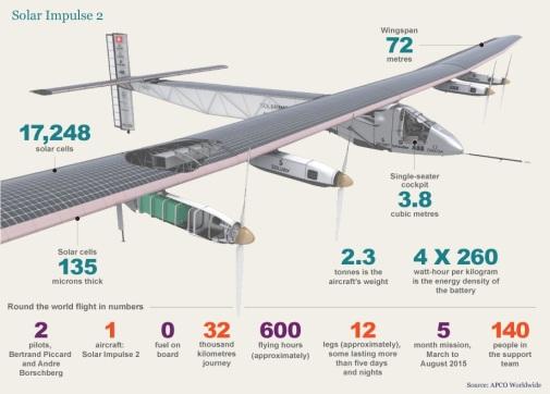 solar airplane 4